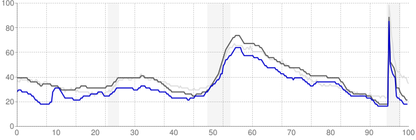 Auburn, Alabama monthly unemployment rate chart